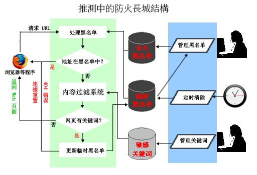 Etudiants chinois traqués sur le net par l 'armée rouge