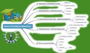 Consulta Ciudadana sobre Educación en España