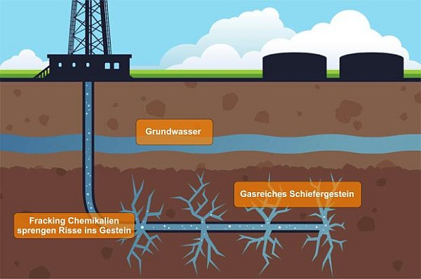 Fracking im Schonwaschgang?