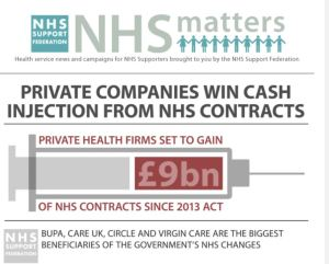 Private firms on course to net £9bn of NHS contracts