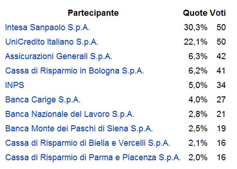 quote banca italia