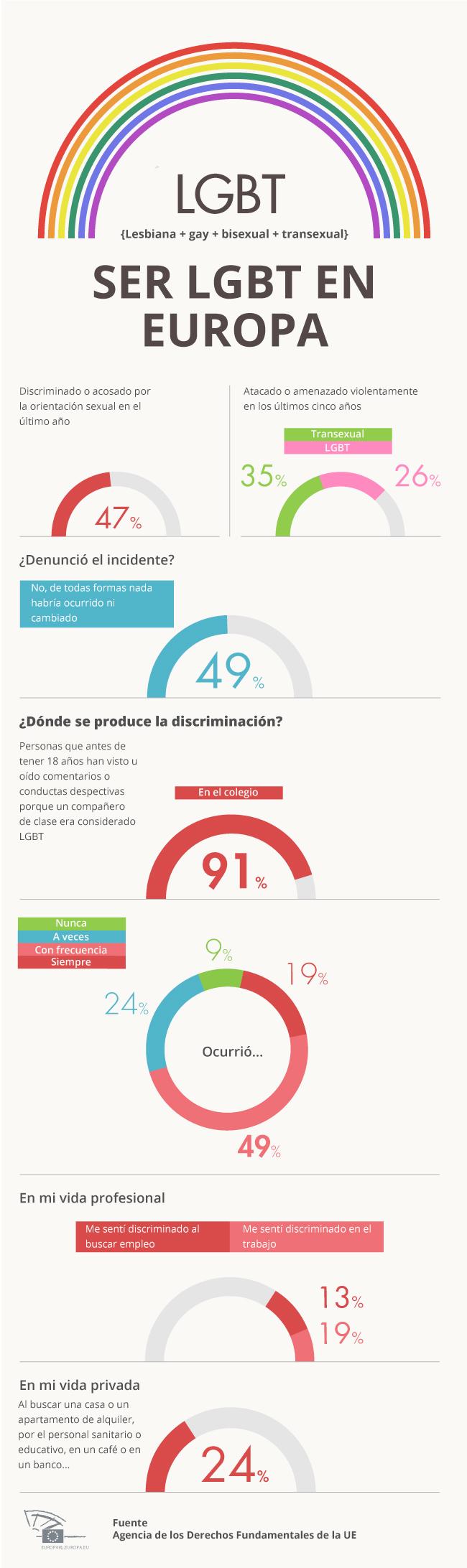 LGBT discrimination EP_original_esp