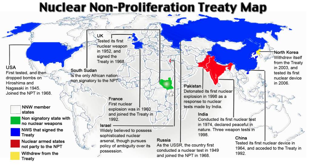 Nuclear non-proliferation treaty