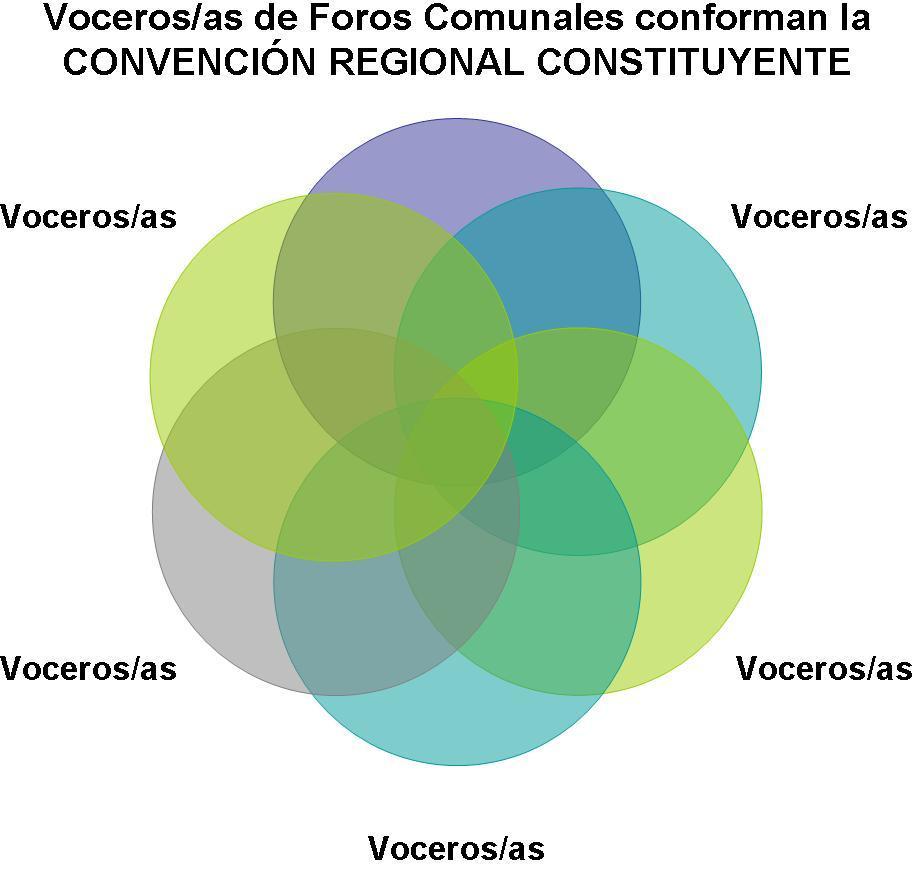ConvenciónRegionalAC