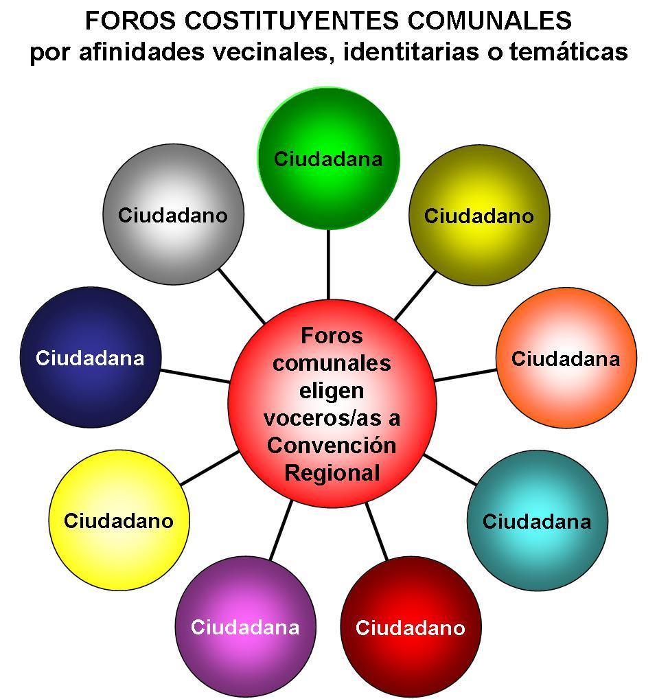 ForosComunalesAC