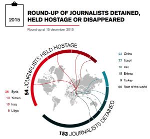 54 periodistas actualmente detenidos como rehenes en todo el mundo