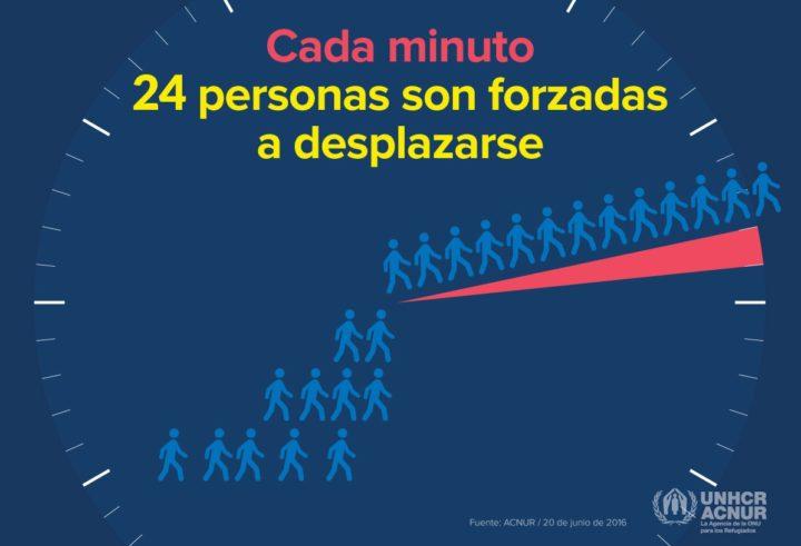 Con uno de cada 113 seres humanos afectados, el desplazamiento forzoso bate su cifra récord