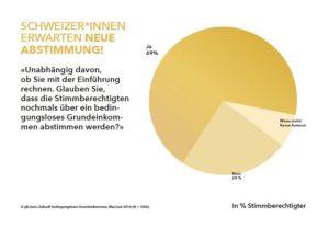 Repräsentative Umfrage: «Zukunft Grundeinkommen»