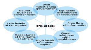 """Ciarlataneria: """"L'Indice di Pace Positiva"""" (PPI)"""