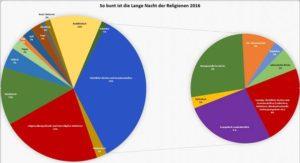 Fünfte Lange Nacht der Religionen in Berlin