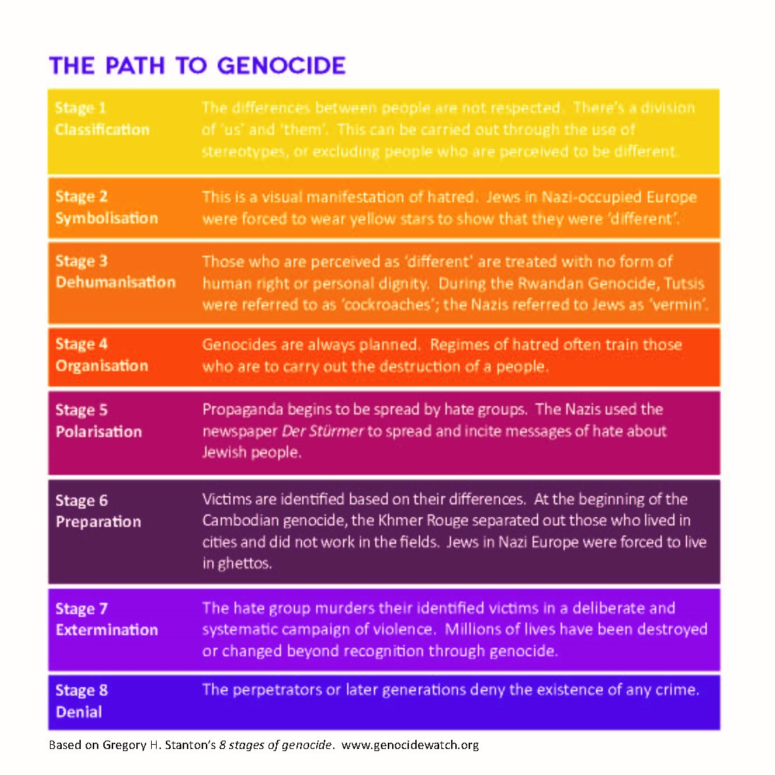 """8 stages of genocide in holocaust Eight stages of genocide raphael lemkin first conceived the term """"genocide"""" in 1944 in reaction to the holocaust during world war ii the term was first used in a legal setting during the charter of the international military tribunal in 1945."""