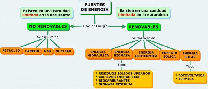Organizaciones sociales y empresariales exigen al Gobierno el cierre progresivo de todas las centrales eléctricas no renovables