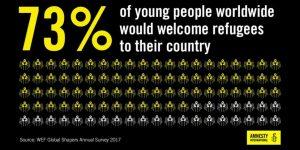 Gegen Abschottung: Die meisten jungen Menschen sind für eine offene Flüchtlingspolitik