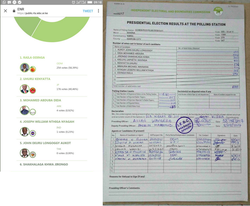 Election results from a polling station in Kibra constituency confirmed by the form 34A