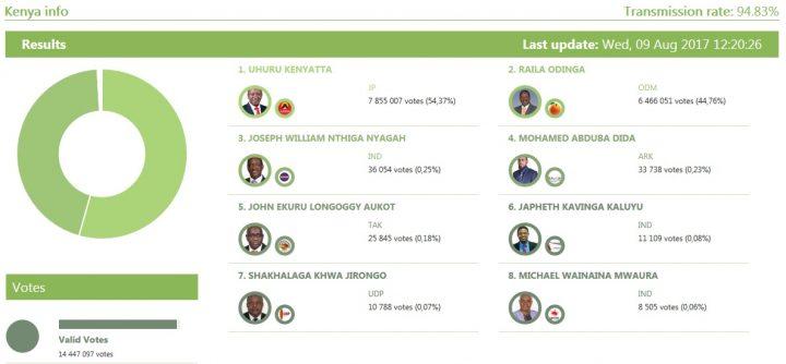 Kenia vota para mantener a Uhuru Kenyatta en el poder; oposición cuestiona los resultados