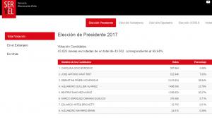 Piñera y Guillier disputarán segunda vuelta en Chile