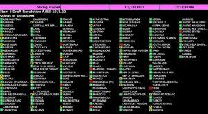 Análisis del contundente rechazo de la Asamblea General de Naciones Unidas al reconocimiento de Jerusalén como capital