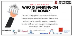Smascherate 329 istituzioni finanziarie che supportano la produzione di armi nucleari