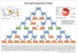 Die Logik imperialer Kriege
