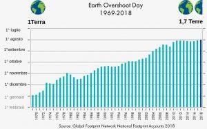 Overshoot day: ridurre si può