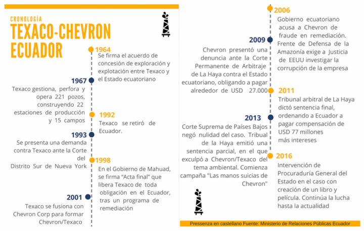 Cronología de Chevrón en Ecuador