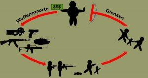 Rüstungskonzerne sollen für die Flüchtlinge zahlen