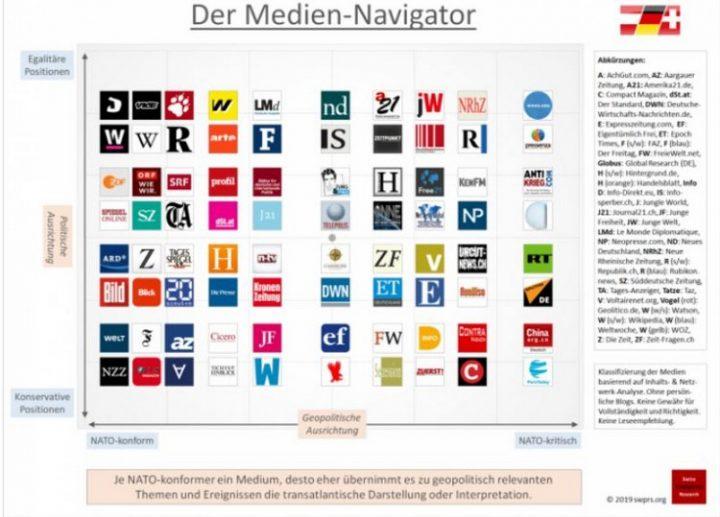 Analyse des lignes éditoriales des médias de langue allemande par un observatoire suisse