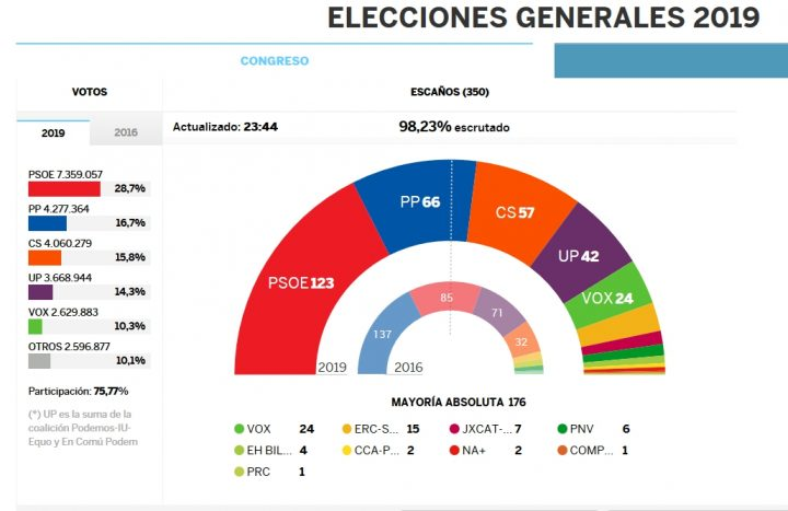 Εθνικές εκλογές στην Ισπανία: μεγάλη κινητοποίηση απέναντι στο αφήγημα του μίσους