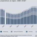 Les dépenses militaires mondiales augmentent et s'élèvent à 1800 milliards de dollars en 2018
