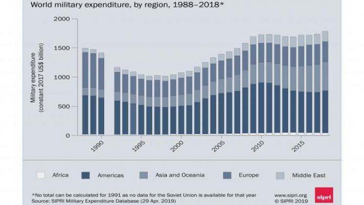 World military spending grows to $1.8 trillion, new SIPRI data