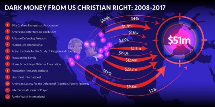Fondamentalismo cristiano USA finanzia estrema destra nell'UE