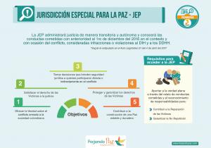 Colombia: En vilo la Ley de la JEP