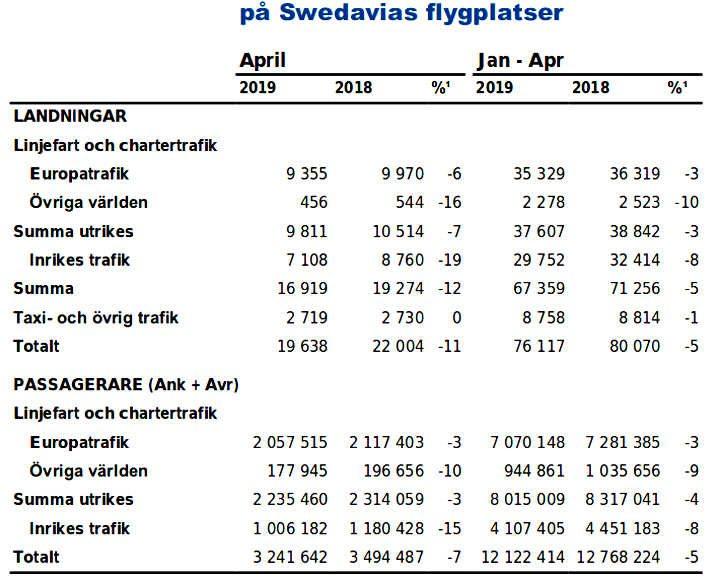 swedavia statistiche passeggeri