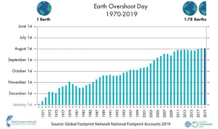 Overshoot Day, il 29 luglio la Terra avrà esaurito le sue risorse