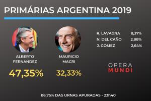 Argentina: kirchnerismo gana las primarias con casi 15 puntos de ventaja sobre Macri