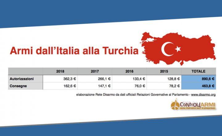 Di Maio non blocca forniture di armi in corso verso Turchia: si sospendano fino a termine istruttoria